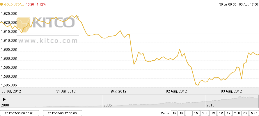 Harga emas minggu ini 30 Juli 2012 - 03 Agustus 2012
