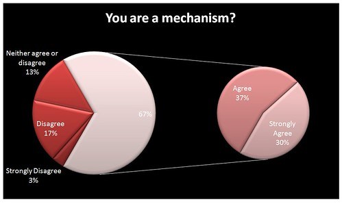 You are a mechanism?
