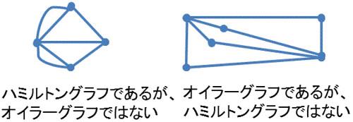 Euler Hamilton graph