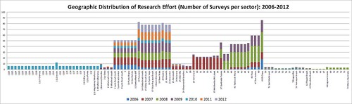 Geographical distribution of research effort in number of surveys per sector 2006 to 2012