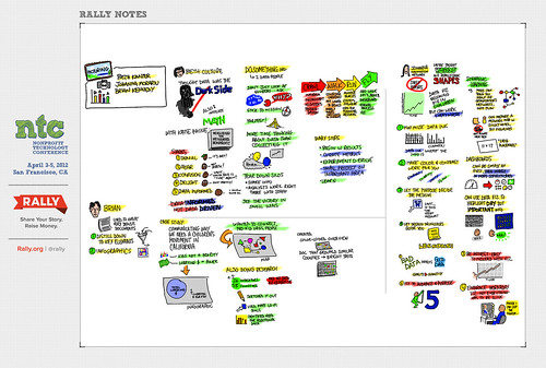 Visual summary of Data Visualization session at the 2012 NTC