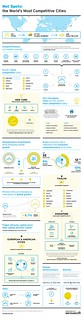 Hot Spots: the World Most Competitive Cities infographic