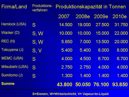 Silizium Produktionskapazitäten
