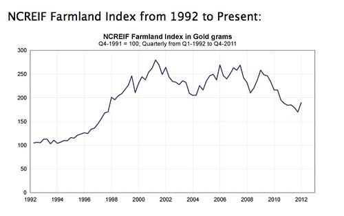 farmland-value-charts