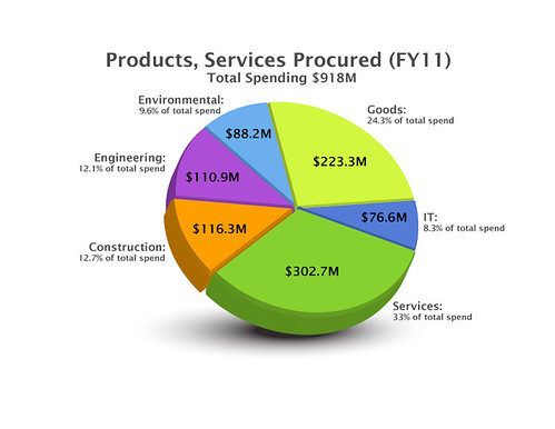 Products, services procured by LANL in FY11