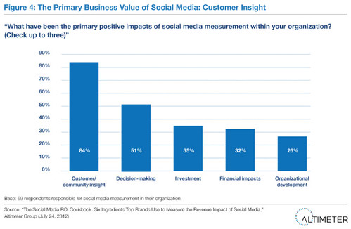 The Primary Business Value of Social Media: Customer Insight