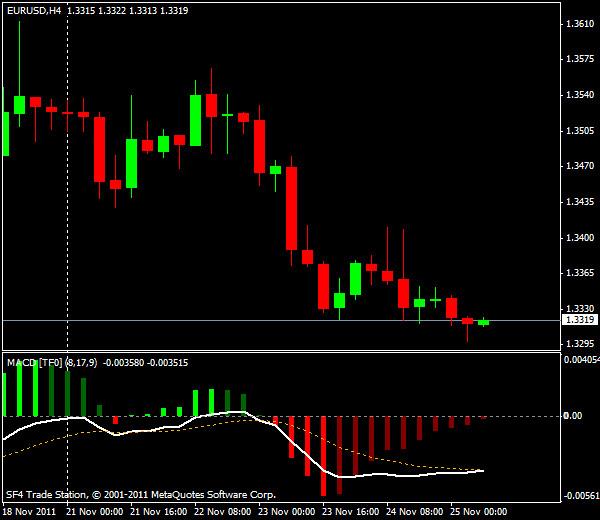 Прогнозы форекс: EUR/USD, европейская сессия 25 ноября 2011