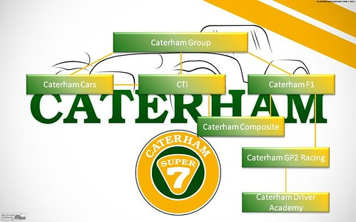 Caterham Group