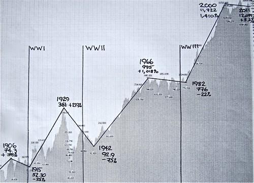 Dow Charts