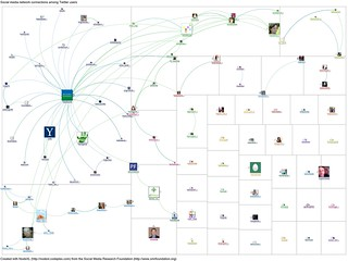 20120102-NodeXL-Twitter-macfound network