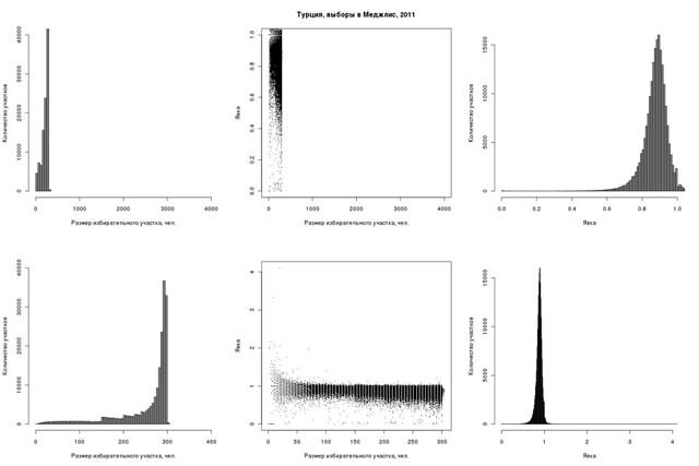 plot_vs_hist.turnout_et_electorate.tr.2011