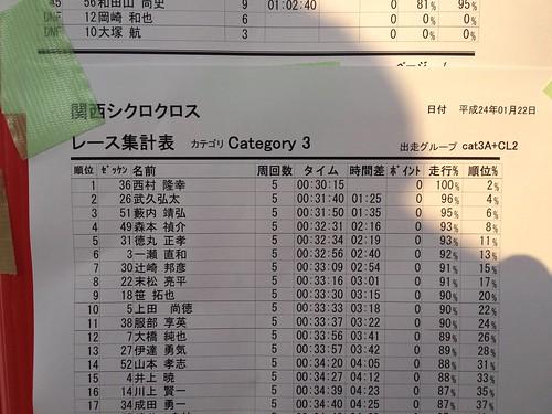 関西シクロクロス 第9戦 堺市みなと堺グリーン広場