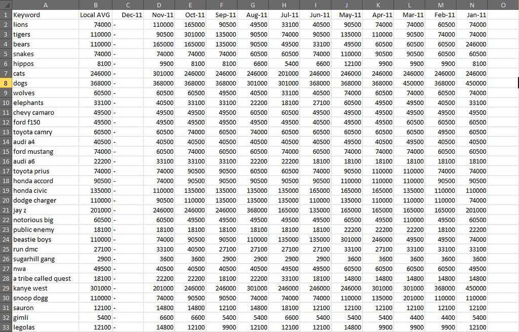 Adwords API Data