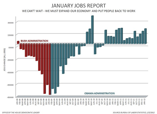 January 2012 Jobs Report Chart