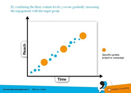 Content Marketing gradual engagement