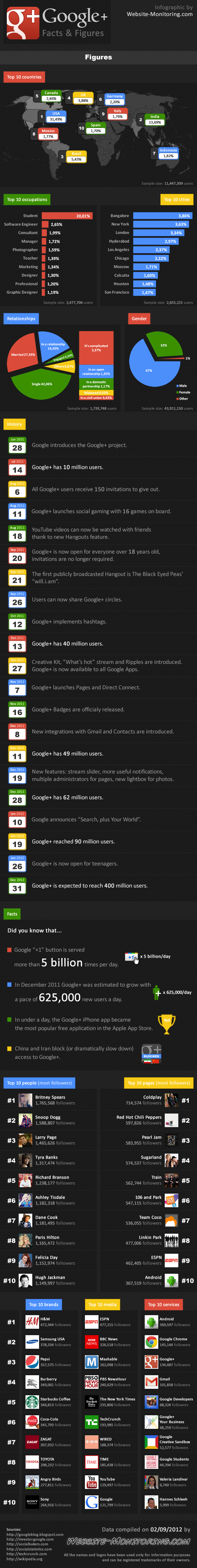 El crecimiento de Google+