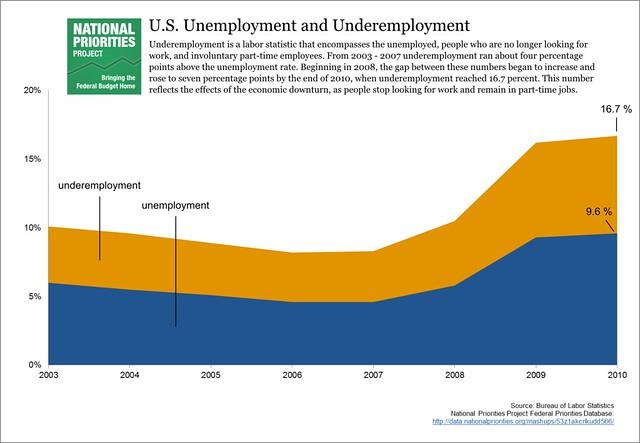 U.S. Unemployment and Underemployment