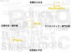 iPhoneとiPadとMacBookProの使い方を仕分けしたら、アップルをもっと好きになった話。