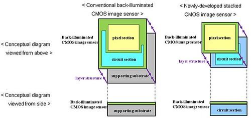 Sony CMOS Image Sensors
