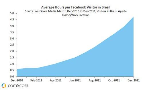 crecimiento facebook en brasil