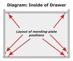 Layout of mending plates inside of the drawer