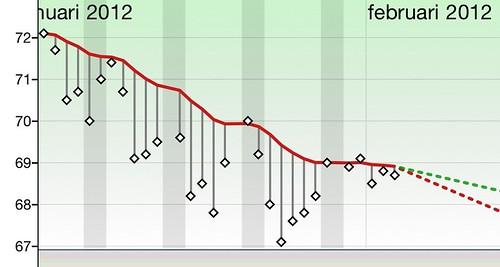 Na 1 maand op dieet er 3kg af, 9 to go. Slow but steady.