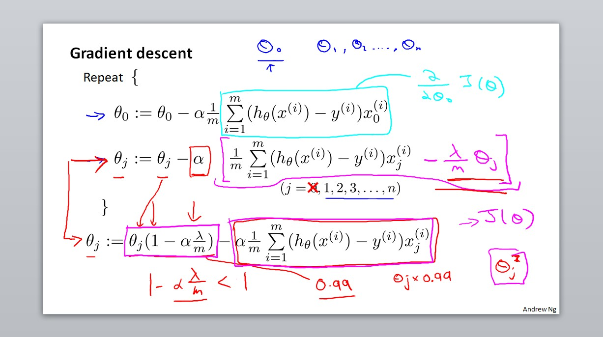 Gradient descent+regularization