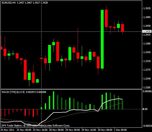 Прогнозы форекс: EUR/USD, европейская сессия 1 декабря 2011