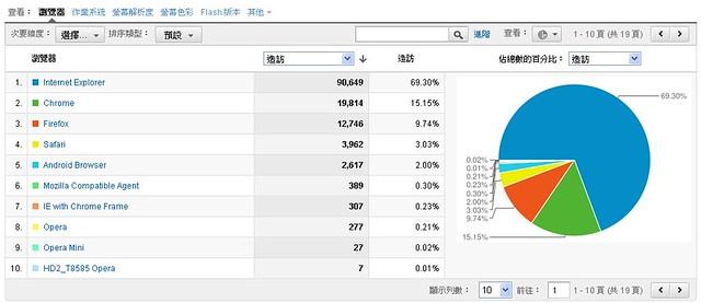 Google Analytics 瀏覽器比較:中型景點