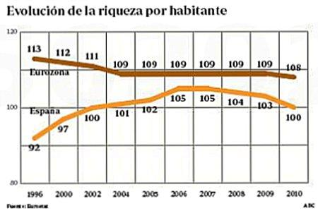 11l14 ABC Riqueza por habitante