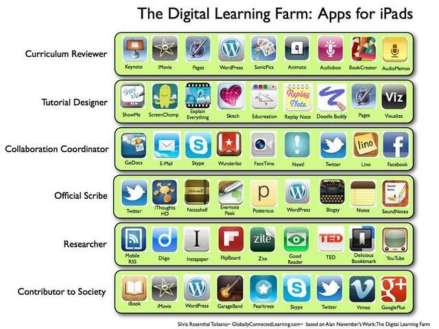 iPadApps-DigitalLearningFarm