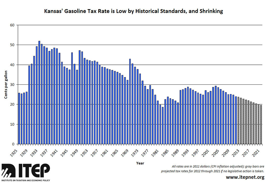 Kansas' Gasoline Tax Rate is Low by Historical Standards, and Shrinking