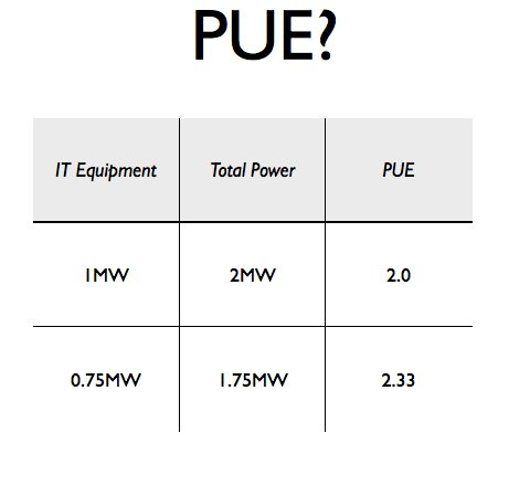 Problems with PUE