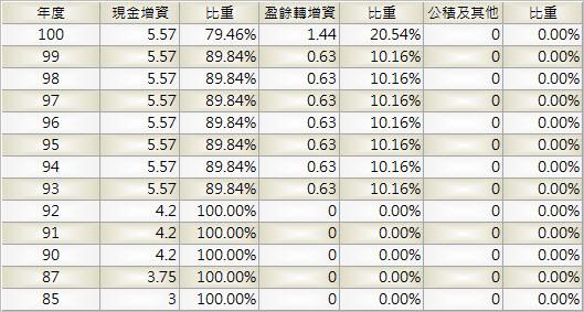 6184_大豐電_股本形成_1003Q