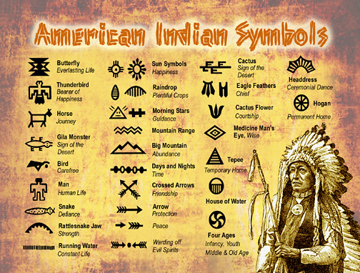 Native American Indian Symbols Postcard