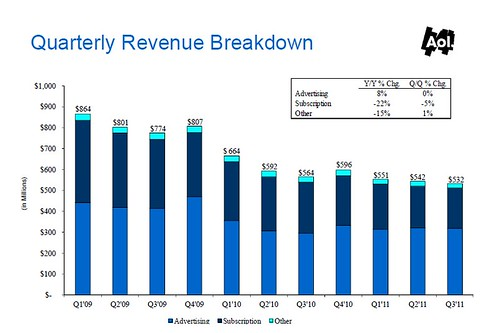 Aol revenue to Q310