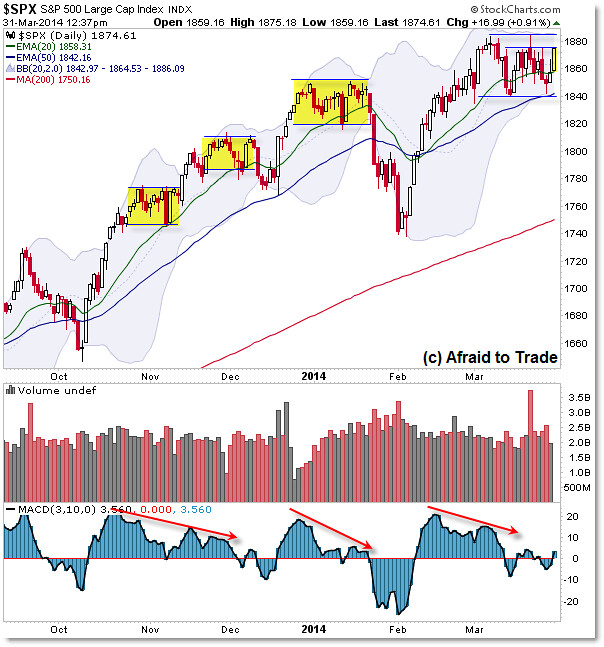 S&P 500 SPX Top of Range Trend Daily Update