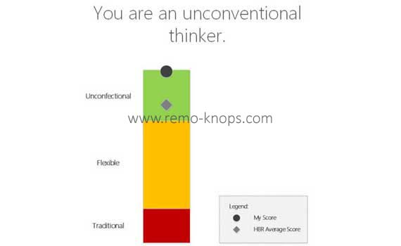 Unconventional Thinker - Curiosity Profile Assessment Results