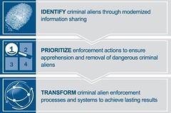 secure-communities-747911