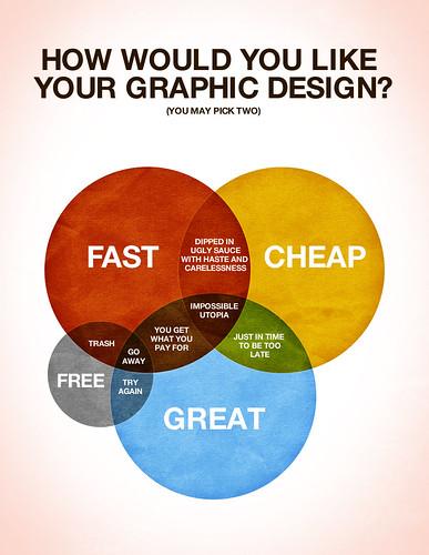 Creative Pricing Model
