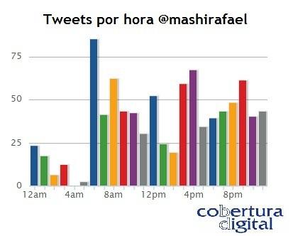 Nuevos Hábitos: tweets por hora