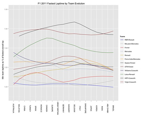 F1 2011 review - loess model of each team's fastest laptime as % of overall fastest laptime per race