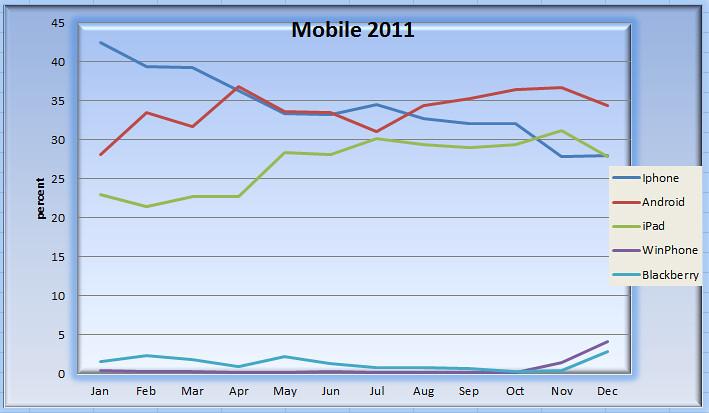 Mobile2011