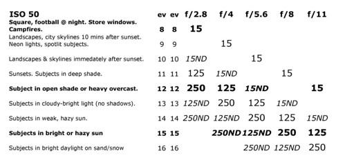 Widelux Exposure Calculator — ISO 50