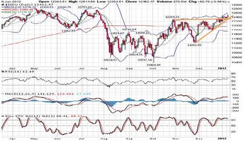 DowJones11-01-2012