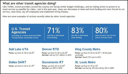 TriMet (Portland) Balancing the Budget exercise