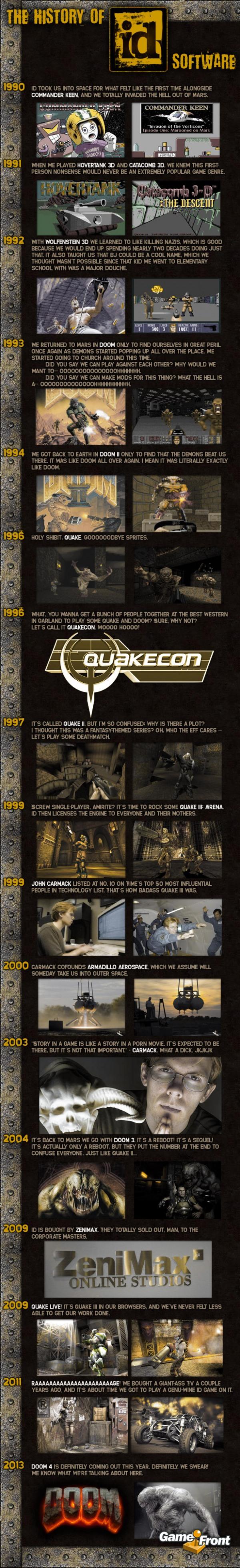 id Software infografía