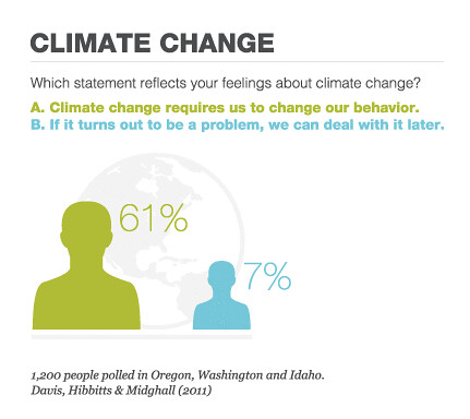 EarthFix Poll: Climate Change