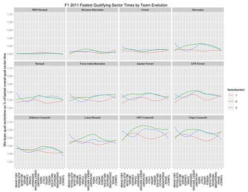 F1 2011 quali sector time evolution - best time per team