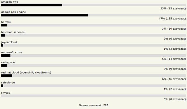 HOVD 2011 - Kedvenc cloud szolgáltató szolgáltatás